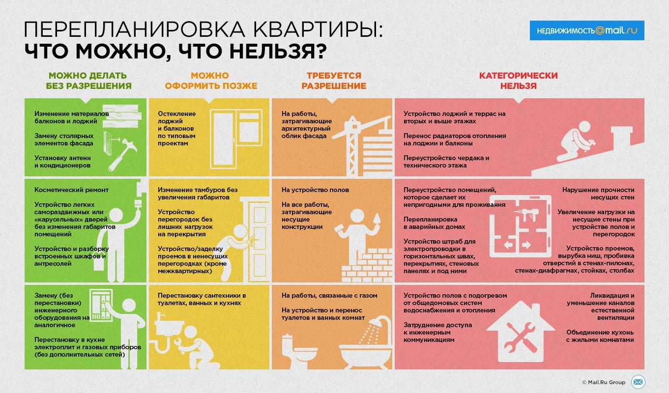 для кухни какие виды работ запрещены в квартире сравнении обычной шерстью
